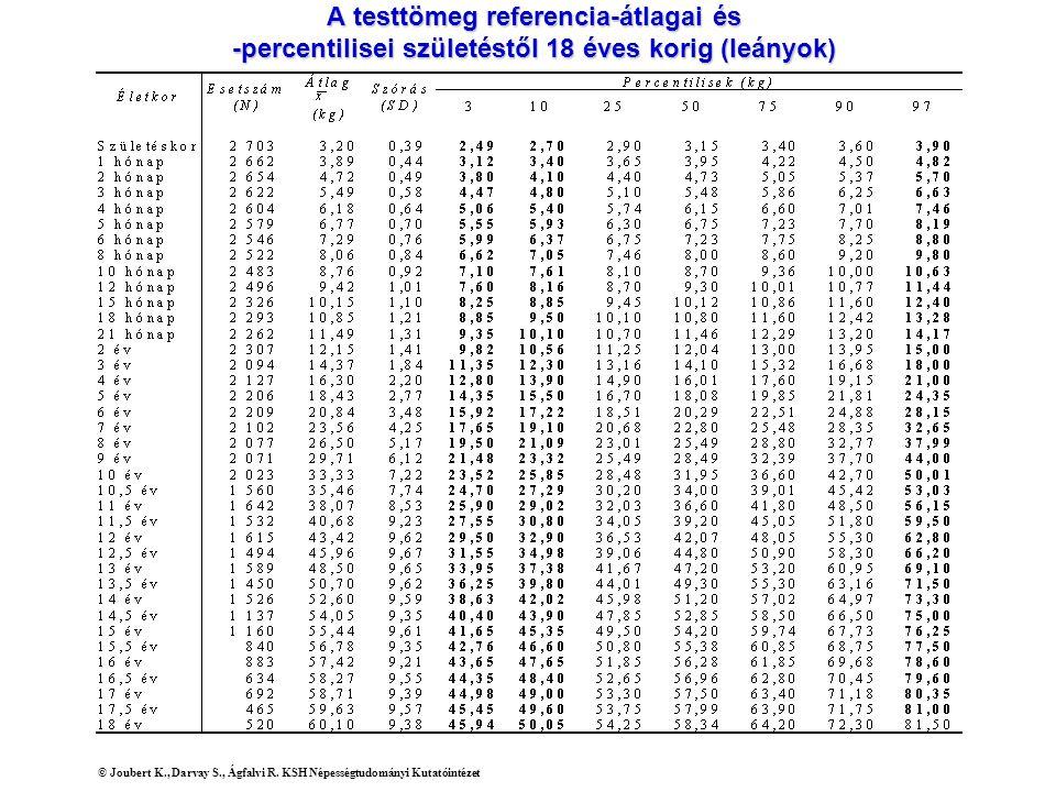 A testtömeg referencia-átlagai és -percentilisei születéstől 18 éves korig (leányok)