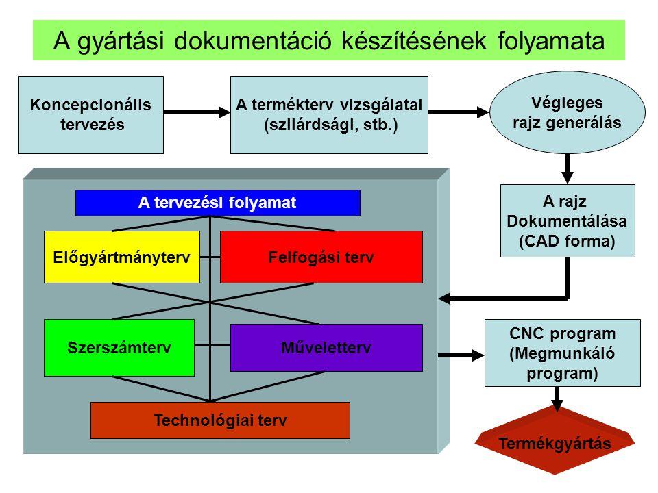 A gyártási dokumentáció készítésének folyamata