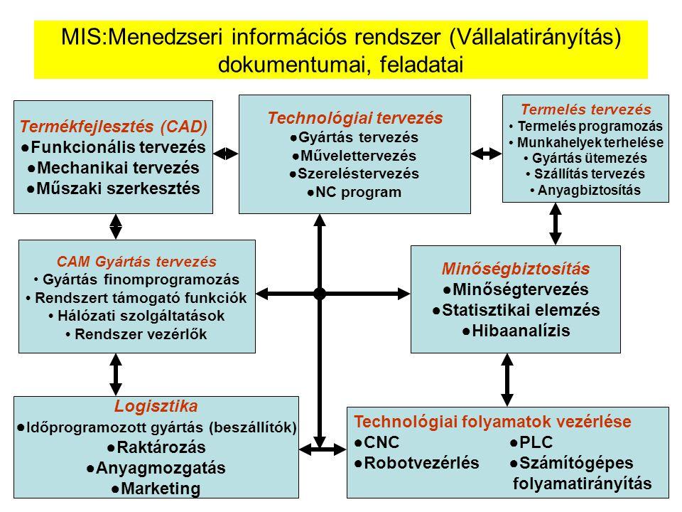 MIS:Menedzseri információs rendszer (Vállalatirányítás) dokumentumai, feladatai