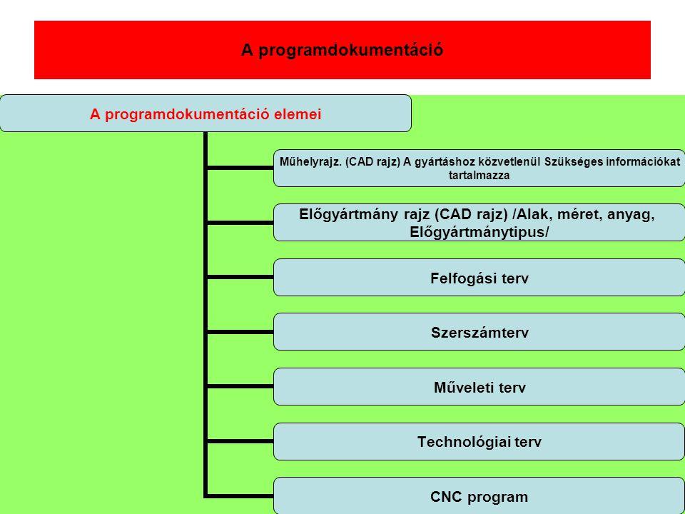 A programdokumentáció