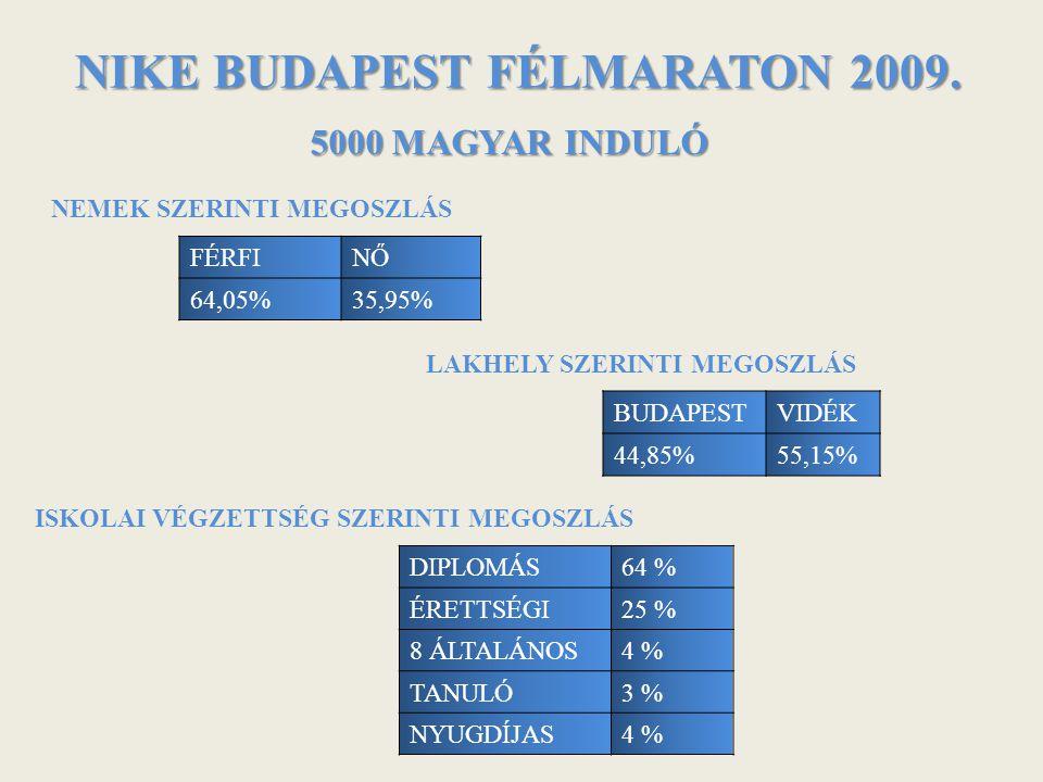 NIKE BUDAPEST FÉLMARATON 2009.