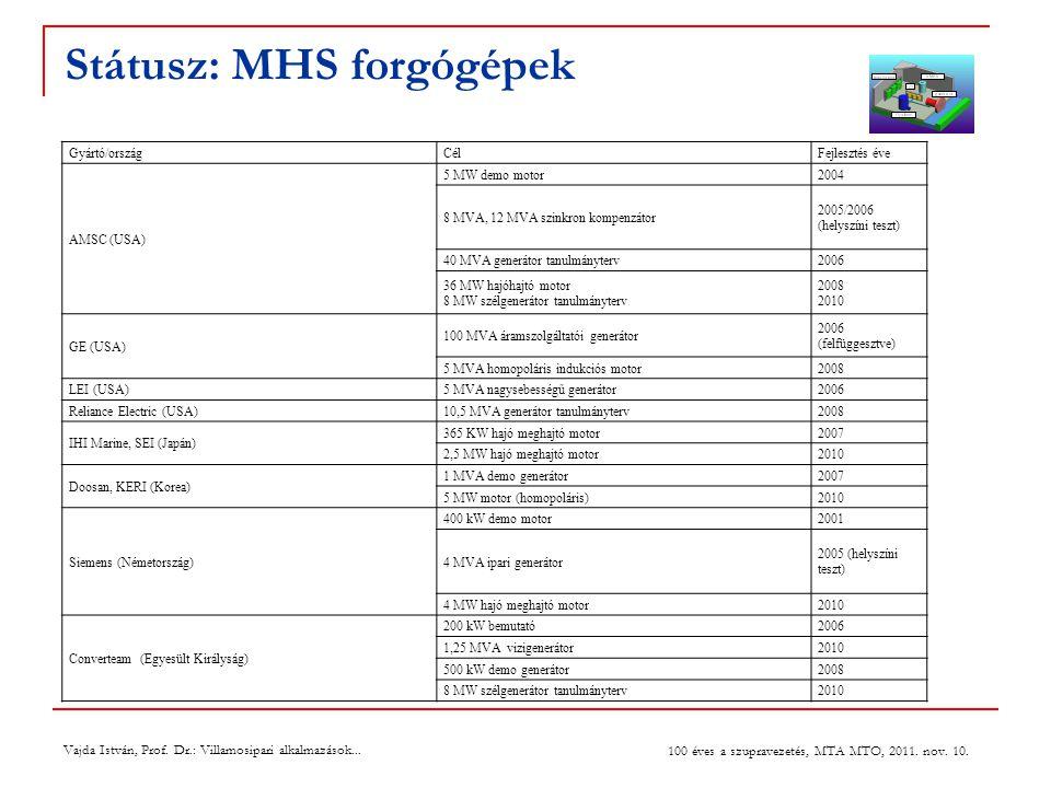 Státusz: MHS forgógépek