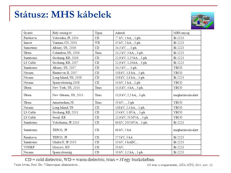 27 July 2004 Státusz: MHS kábelek. Gyártó. Hely/ország/év. Típus. Adatok. MHS anyag. Furokawa.