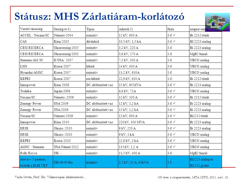 Státusz: MHS Zárlatiáram-korlátozó