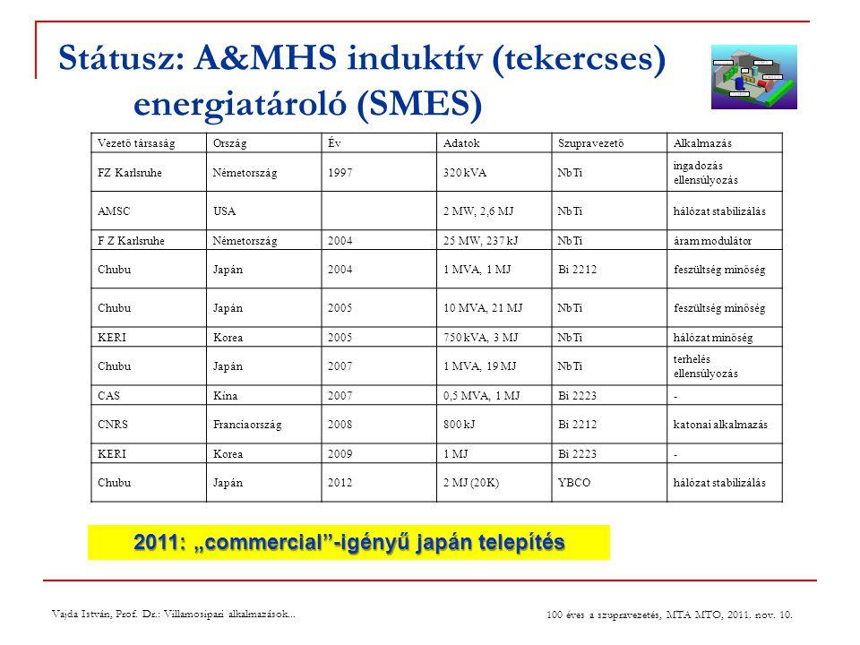 Státusz: A&MHS induktív (tekercses) energiatároló (SMES)