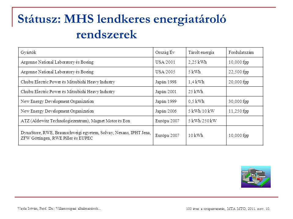 Státusz: MHS lendkeres energiatároló rendszerek