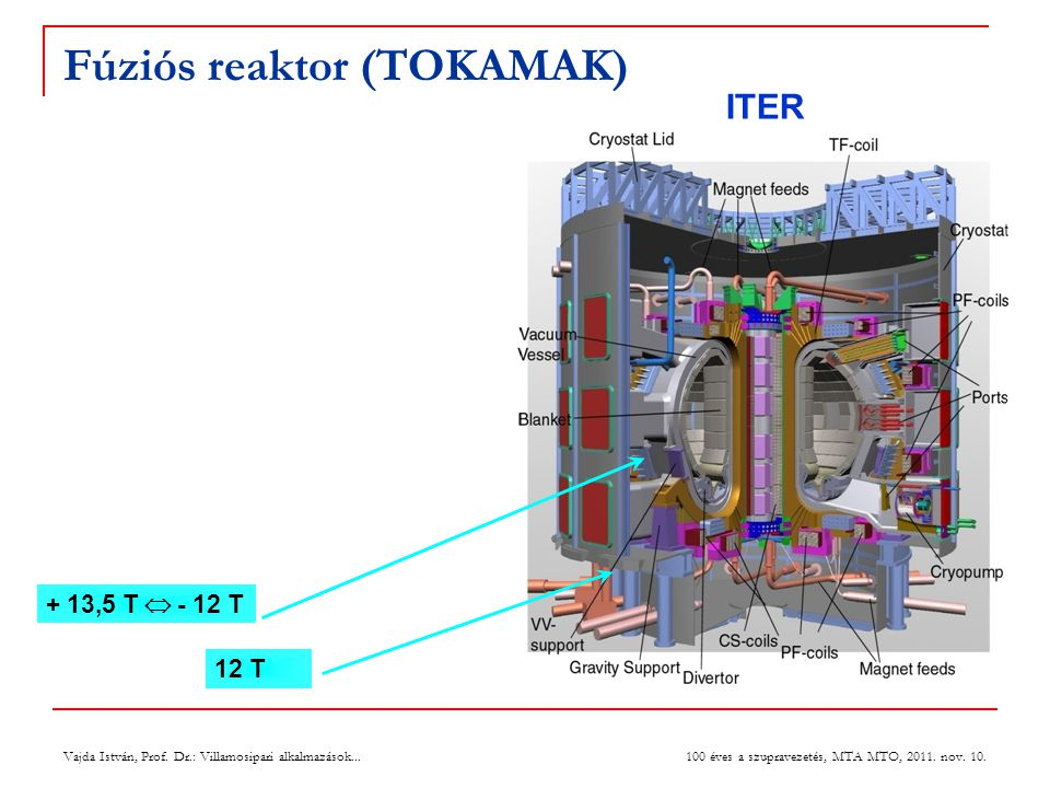 Fúziós reaktor (TOKAMAK)