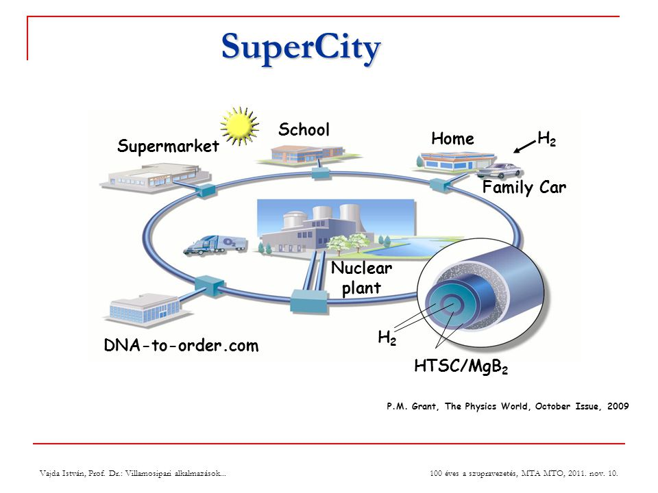 SuperCity School Home H2 Supermarket Family Car Nuclear plant H2