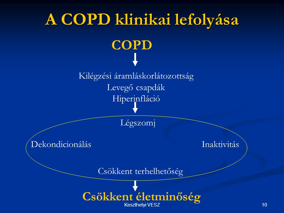 A COPD klinikai lefolyása