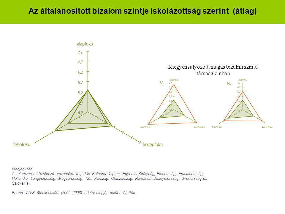 Az általánosított bizalom szintje iskolázottság szerint (átlag)