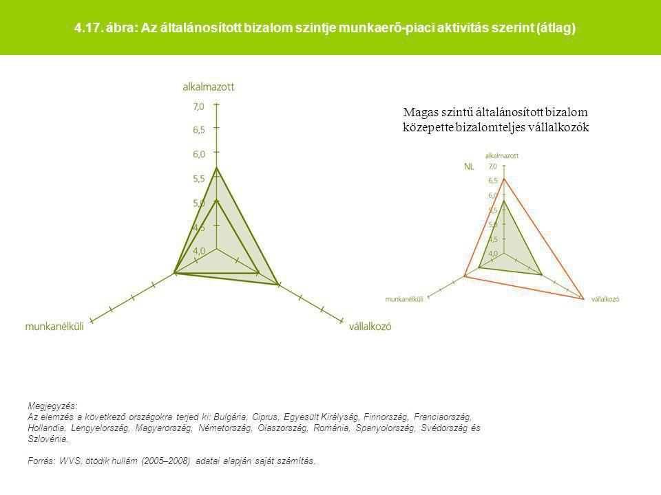 4.17. ábra: Az általánosított bizalom szintje munkaerő-piaci aktivitás szerint (átlag)