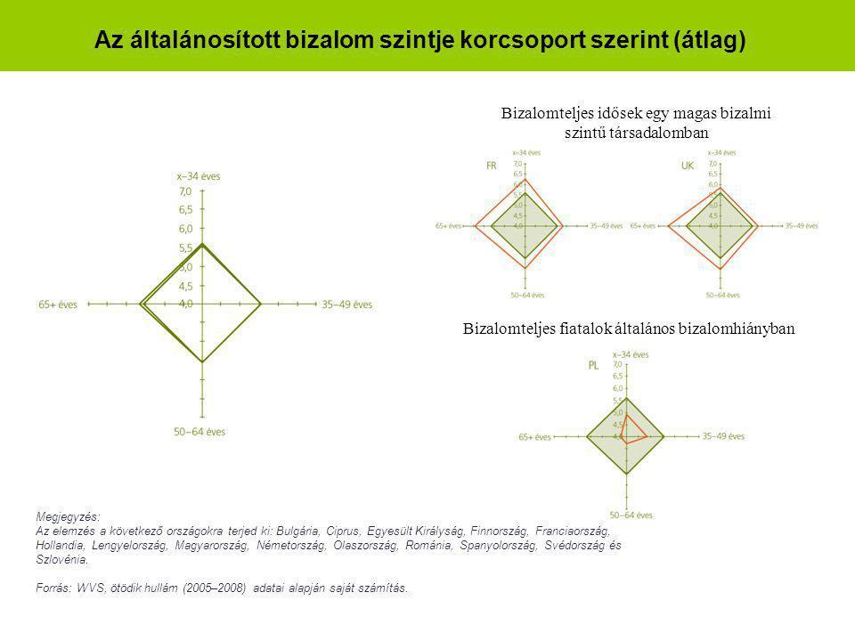 Az általánosított bizalom szintje korcsoport szerint (átlag)