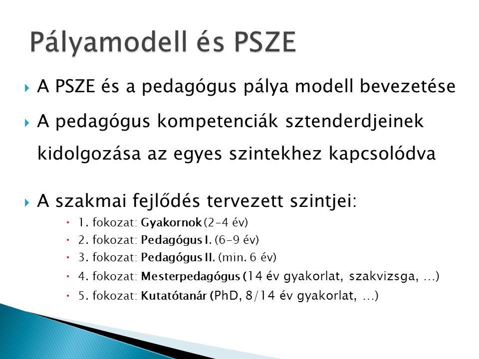 Pályamodell és PSZE A PSZE és a pedagógus pálya modell bevezetése