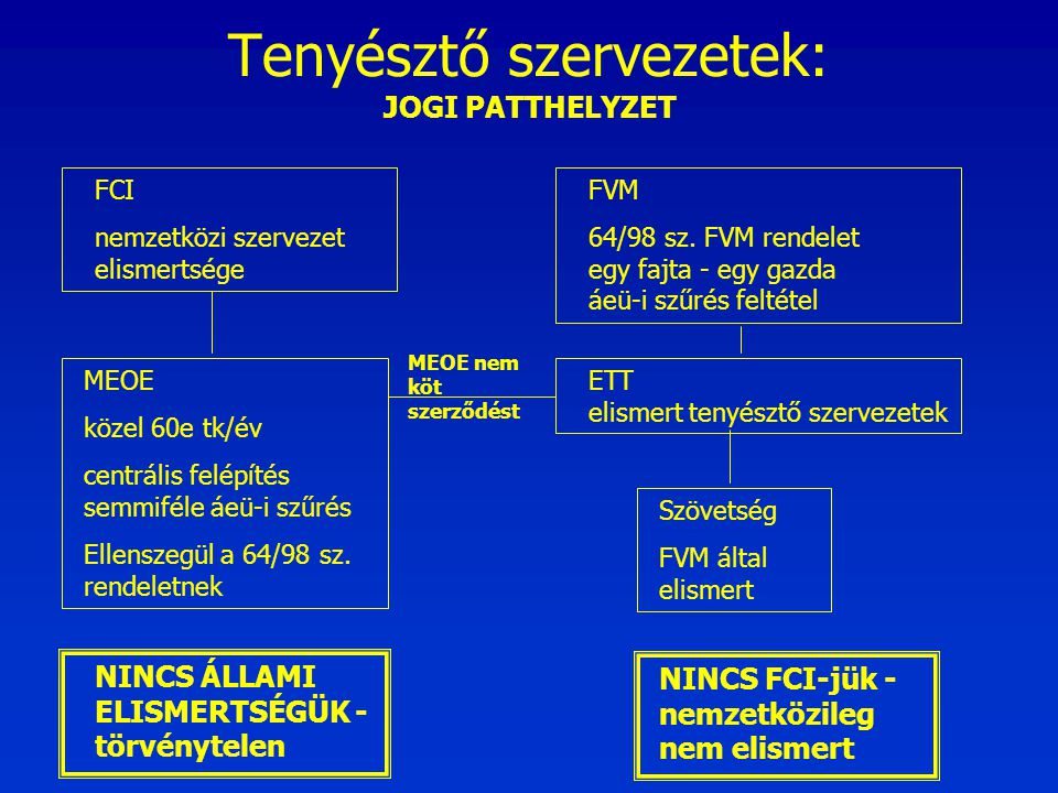Tenyésztő szervezetek: JOGI PATTHELYZET