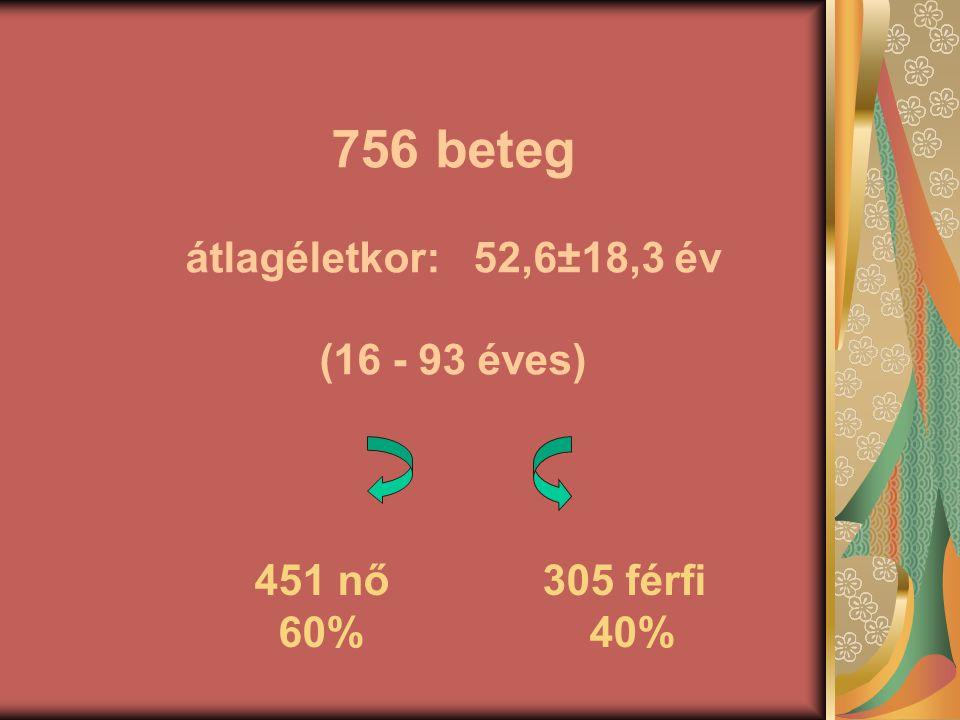 756 beteg átlagéletkor: 52,6±18,3 év (16 - 93 éves) 451 nő 305 férfi