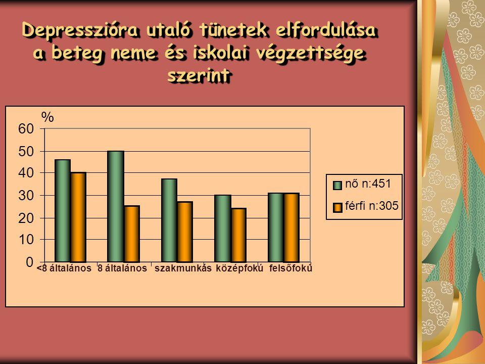 Depresszióra utaló tünetek elfordulása a beteg neme és iskolai végzettsége szerint