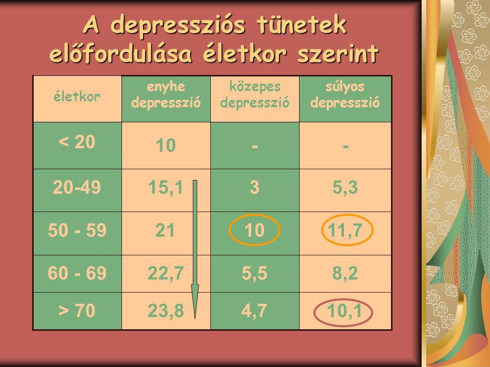 A depressziós tünetek előfordulása életkor szerint