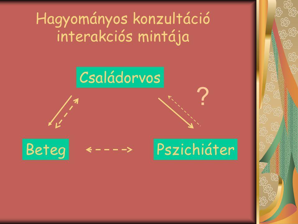 Hagyományos konzultáció interakciós mintája