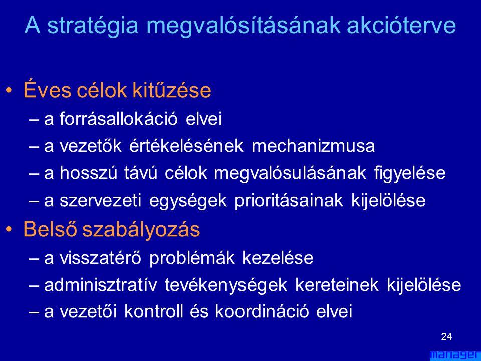 A stratégia megvalósításának akcióterve