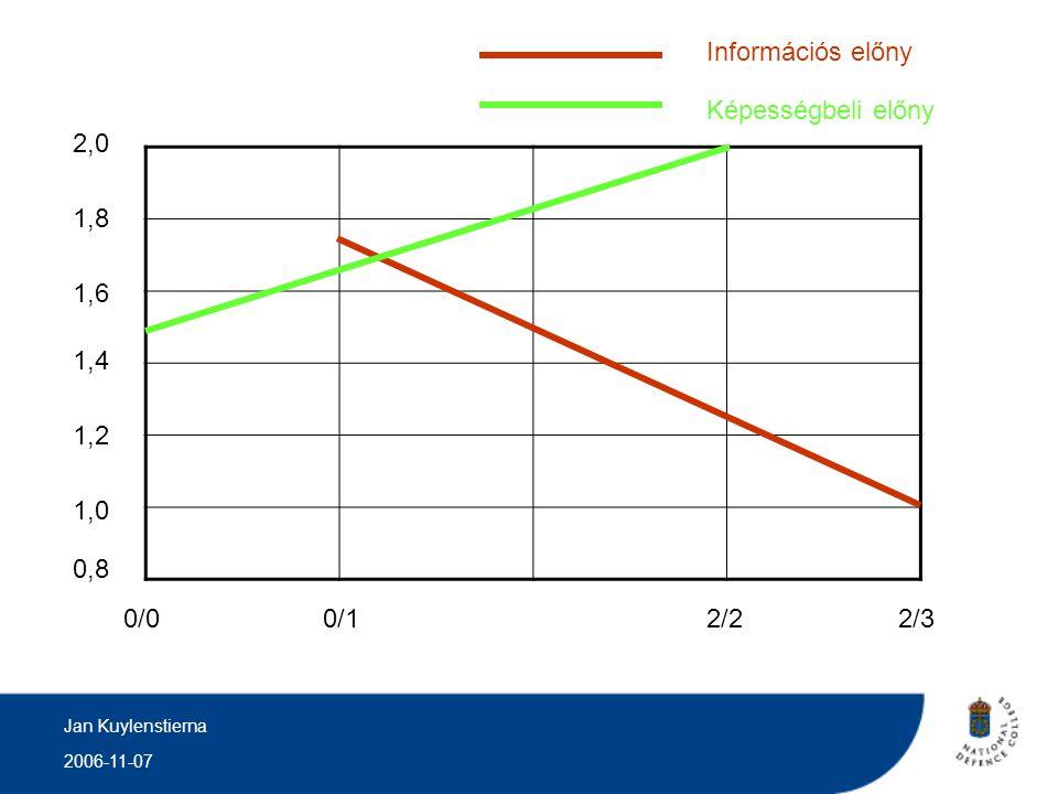 Információs előny Képességbeli előny 2,0 1,8 1,6 1,4 1,2 1,0 0,8 0/0 0/1 2/2 2/3