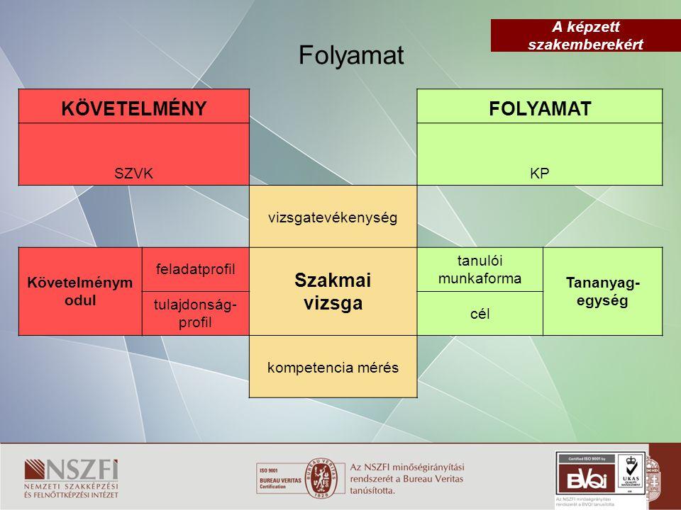 Folyamat KÖVETELMÉNY FOLYAMAT Szakmai vizsga SZVK KP vizsgatevékenység