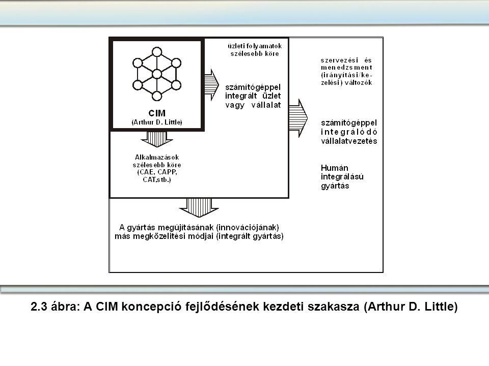 2. 3 ábra: A CIM koncepció fejlődésének kezdeti szakasza (Arthur D