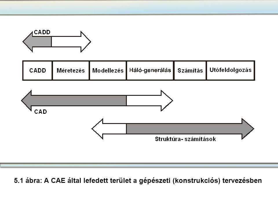 5.Fejezet 5.1 ábra: A CAE által lefedett terület a gépészeti (konstrukciós) tervezésben
