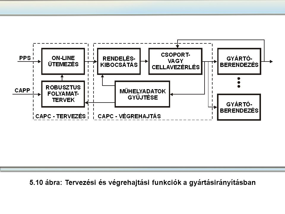 5.10 ábra: Tervezési és végrehajtási funkciók a gyártásirányításban