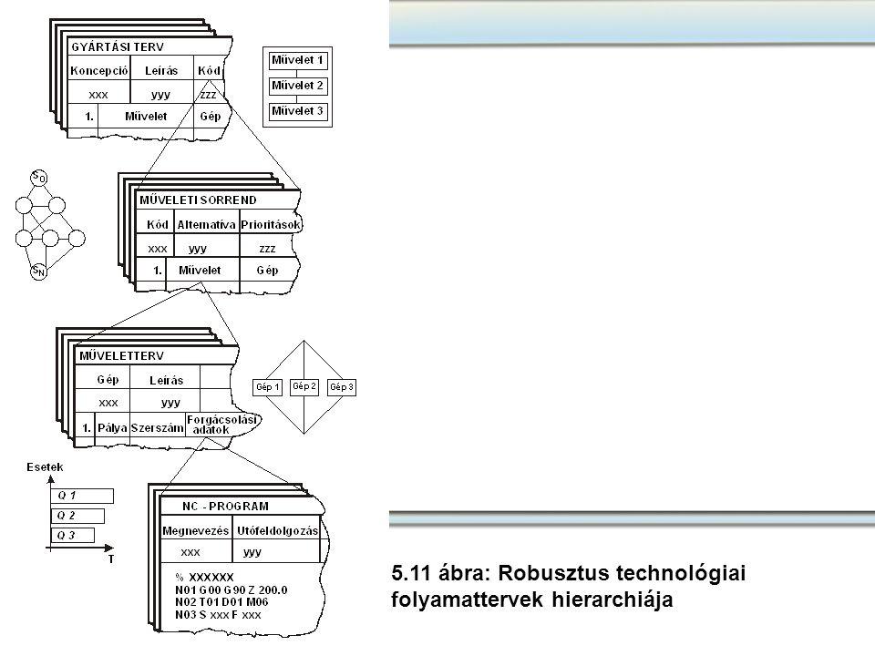5.11 ábra: Robusztus technológiai folyamattervek hierarchiája