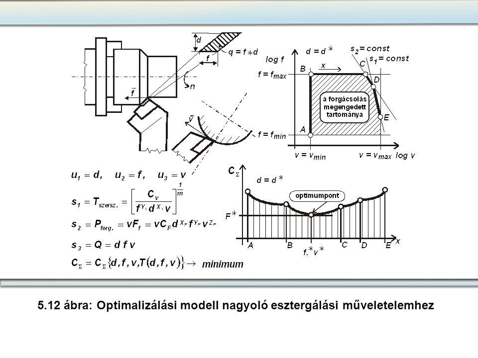 5.12 ábra: Optimalizálási modell nagyoló esztergálási műveletelemhez