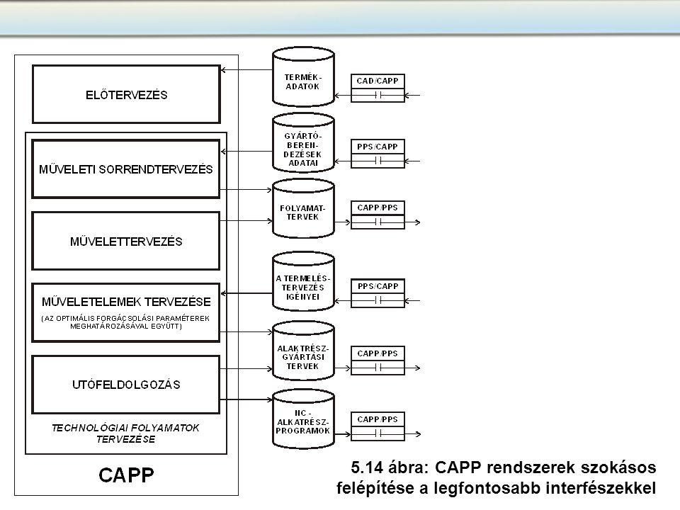 5.14 ábra: CAPP rendszerek szokásos