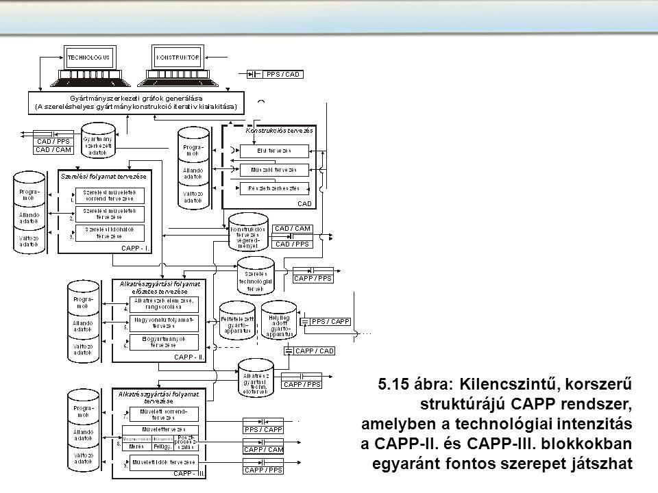 5.15 ábra: Kilencszintű, korszerű struktúrájú CAPP rendszer,