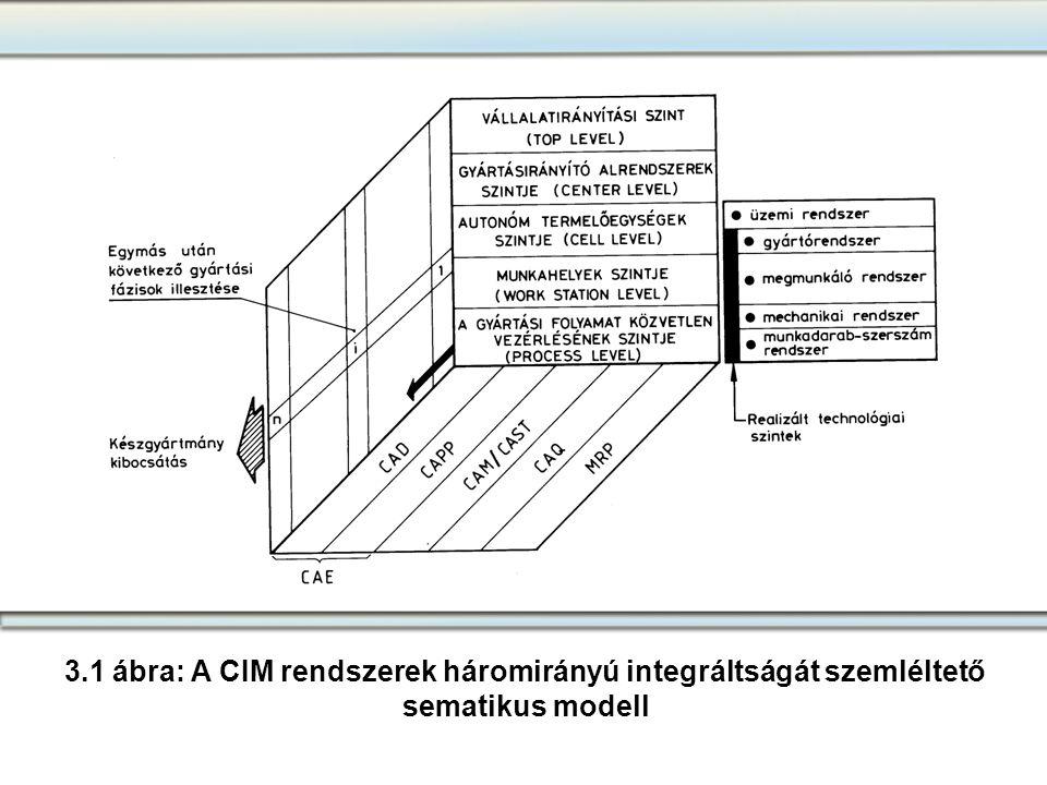 3.1 ábra: A CIM rendszerek háromirányú integráltságát szemléltető
