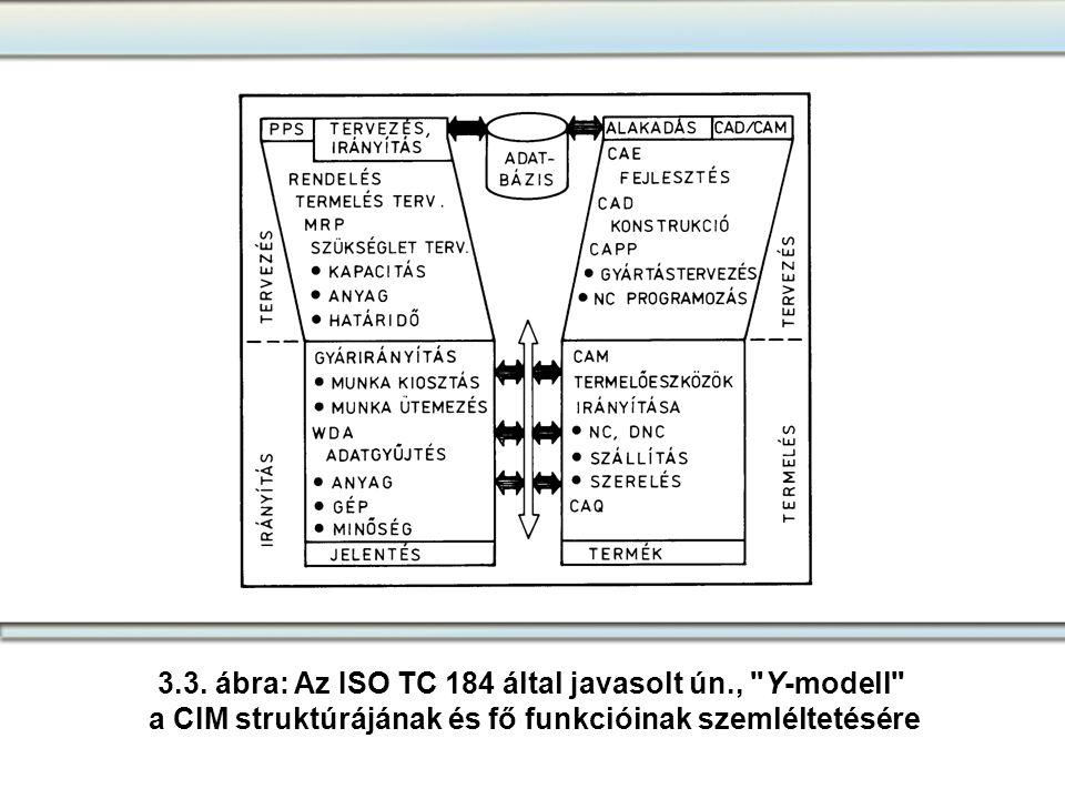 3.3. ábra: Az ISO TC 184 által javasolt ún., Y-modell