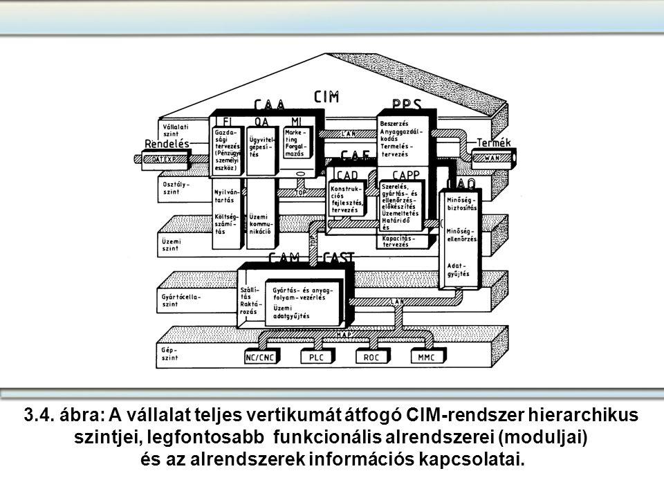 szintjei, legfontosabb funkcionális alrendszerei (moduljai)