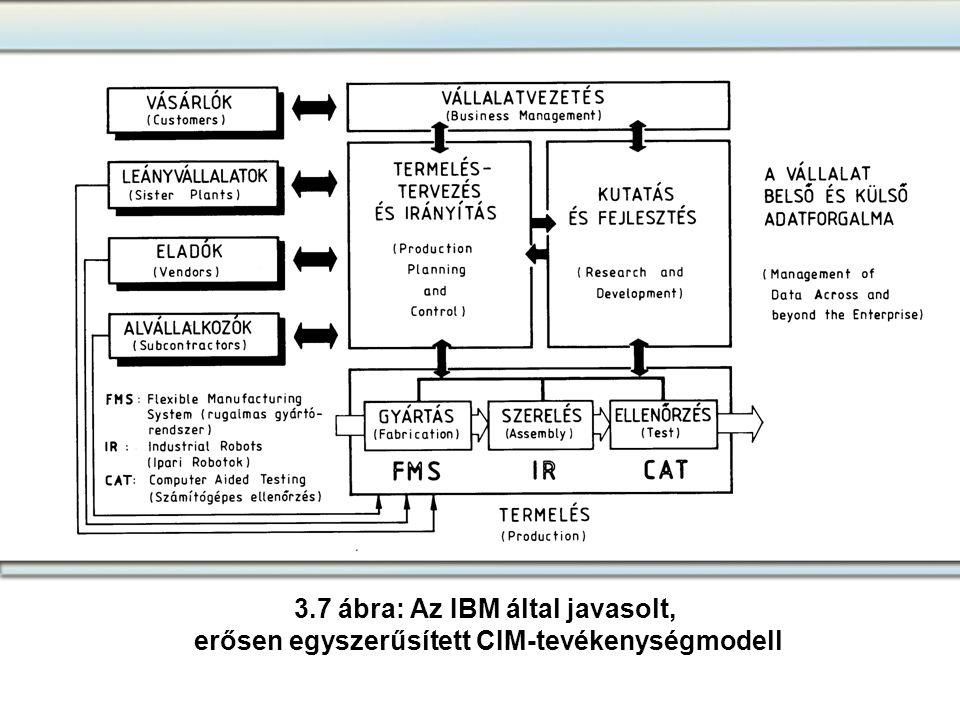 3.7 ábra: Az IBM által javasolt,