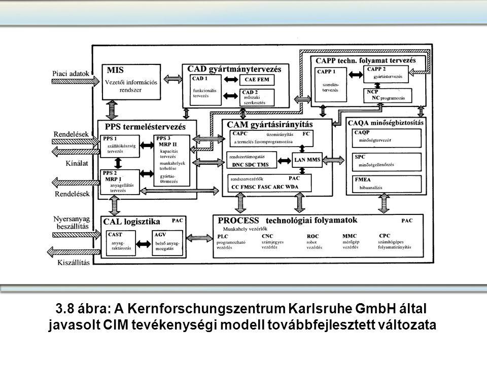 3.8 ábra: A Kernforschungszentrum Karlsruhe GmbH által