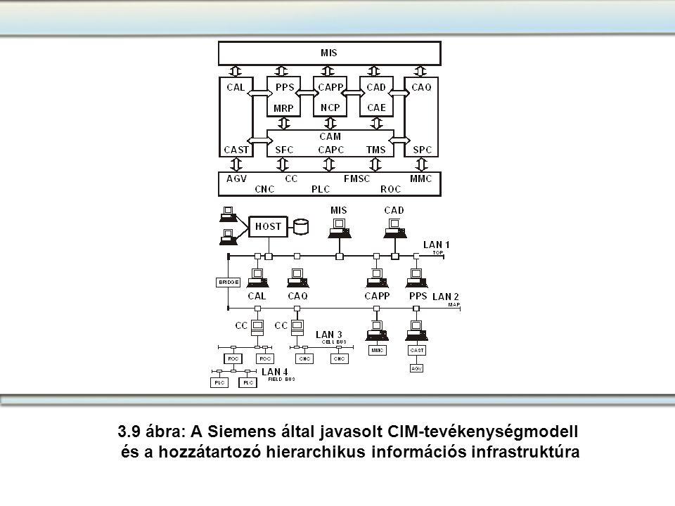 3.9 ábra: A Siemens által javasolt CIM-tevékenységmodell