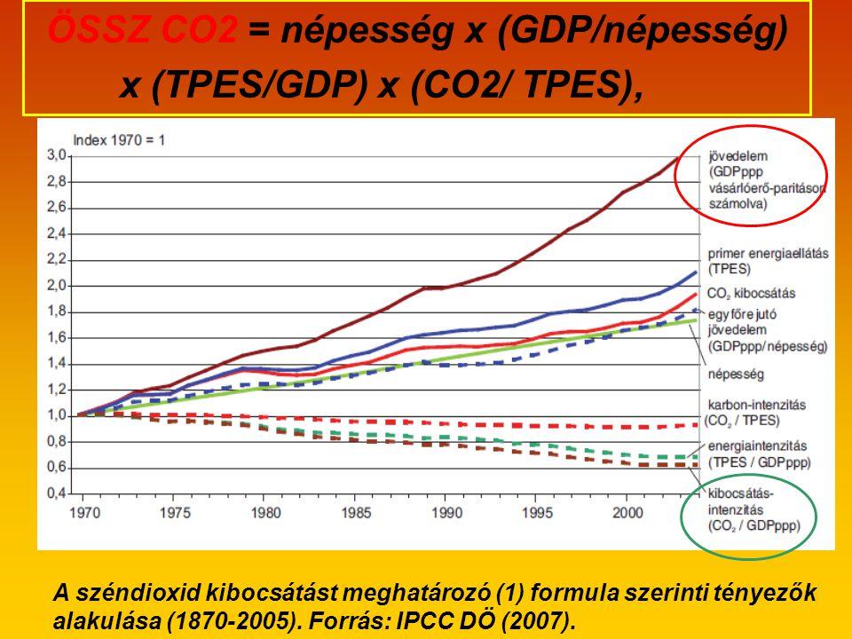 ÖSSZ CO2 = népesség x (GDP/népesség) x (TPES/GDP) x (CO2/ TPES),