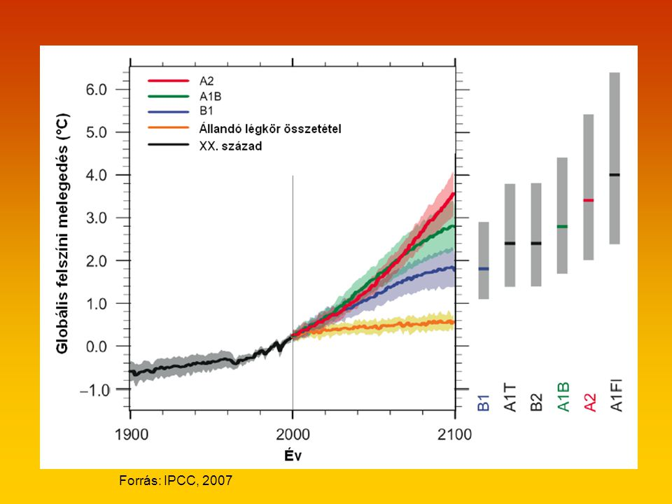 Forrás: IPCC, 2007