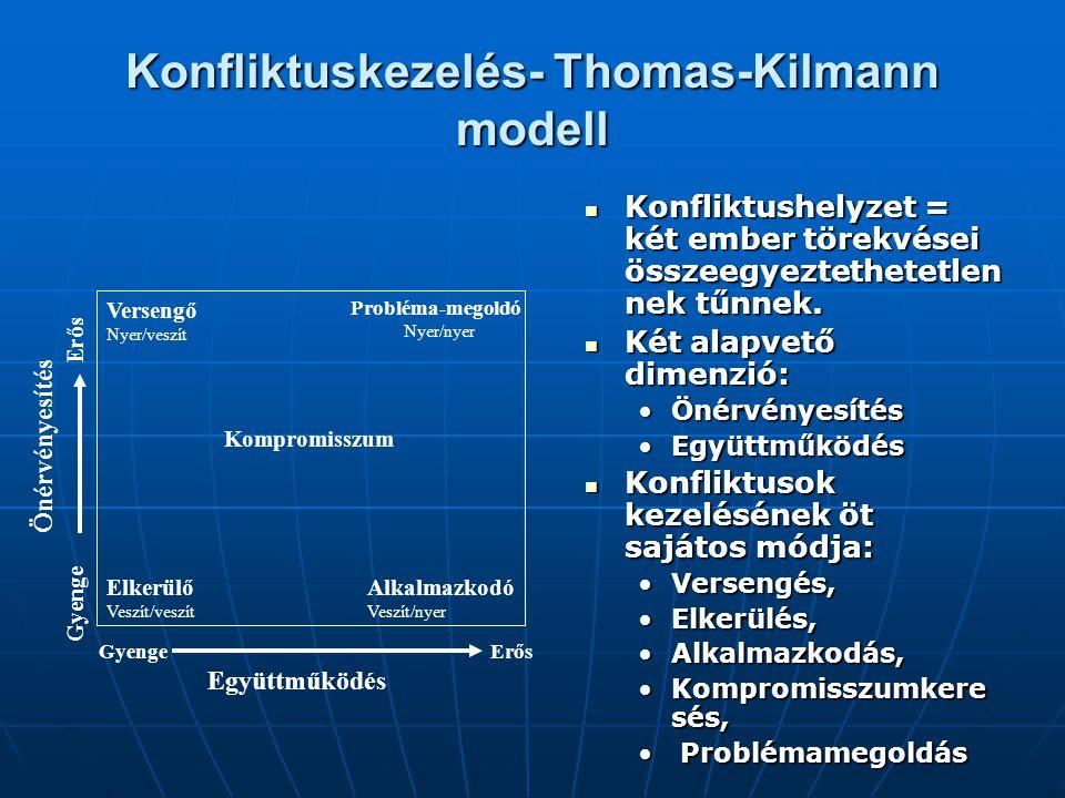 Konfliktuskezelés- Thomas-Kilmann modell