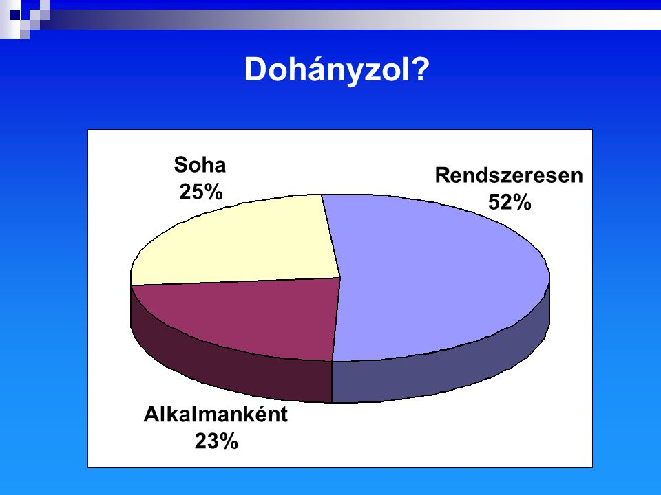 Dohányzol Rendszeresen 52% Alkalmanként 23% Soha 25%
