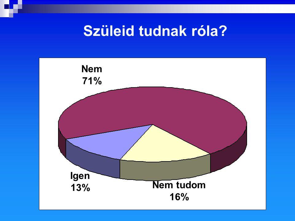 Szüleid tudnak róla Igen 13% Nem tudom 16% Nem 71%