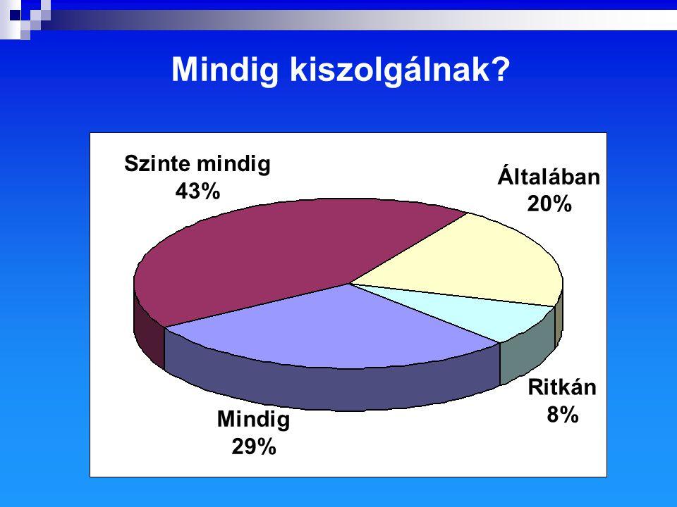 Mindig kiszolgálnak Általában Szinte mindig 43% 20% Ritkán 8% Mindig