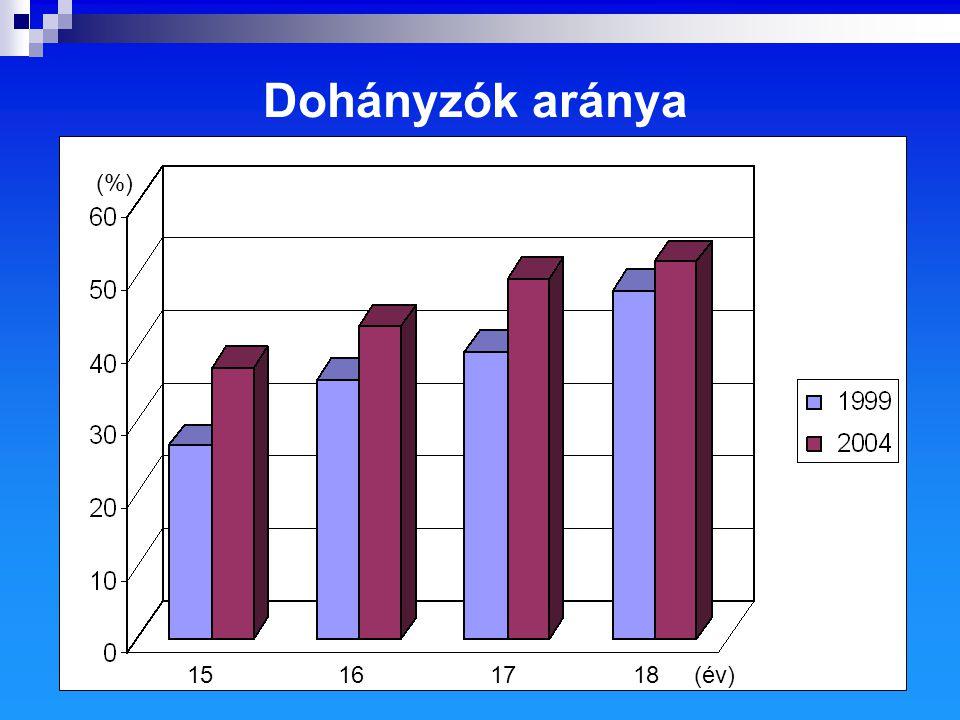 Dohányzók aránya (%) 15 16 17 18 (év)