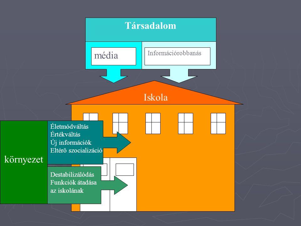 Társadalom média Iskola környezet Információrobbanás Életmódváltás