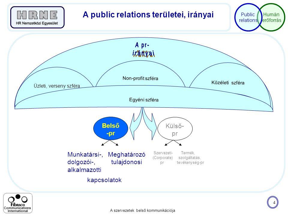 A public relations területei, irányai