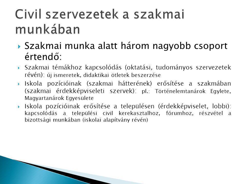 Civil szervezetek a szakmai munkában