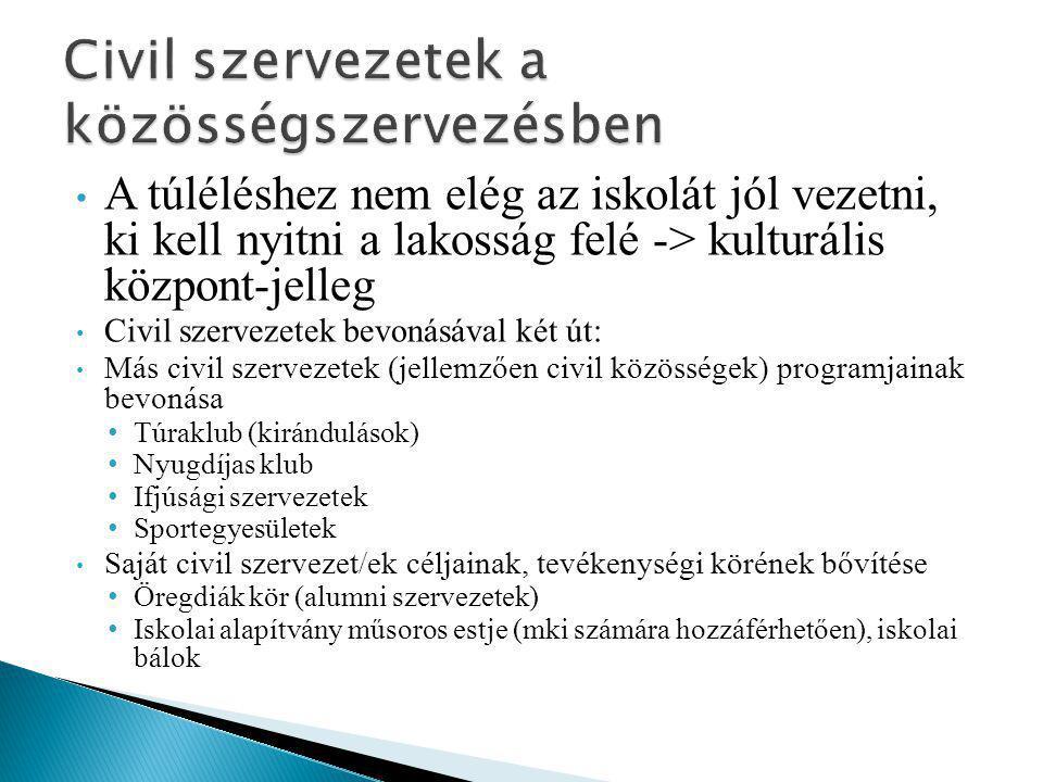Civil szervezetek a közösségszervezésben