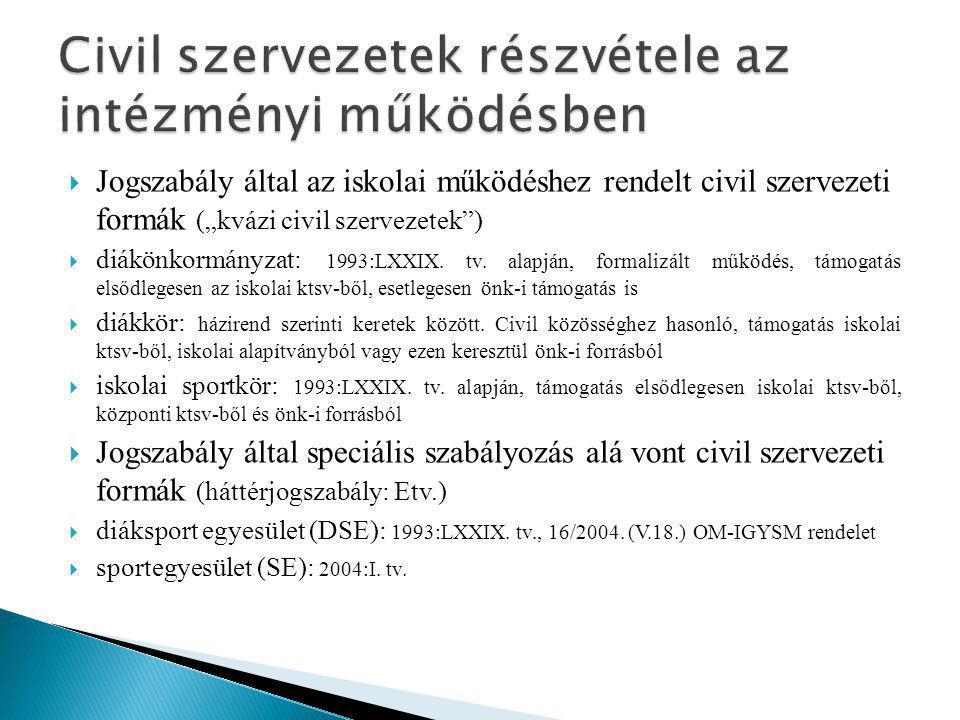 Civil szervezetek részvétele az intézményi működésben